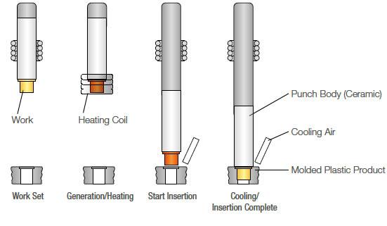 Insertion Procedure